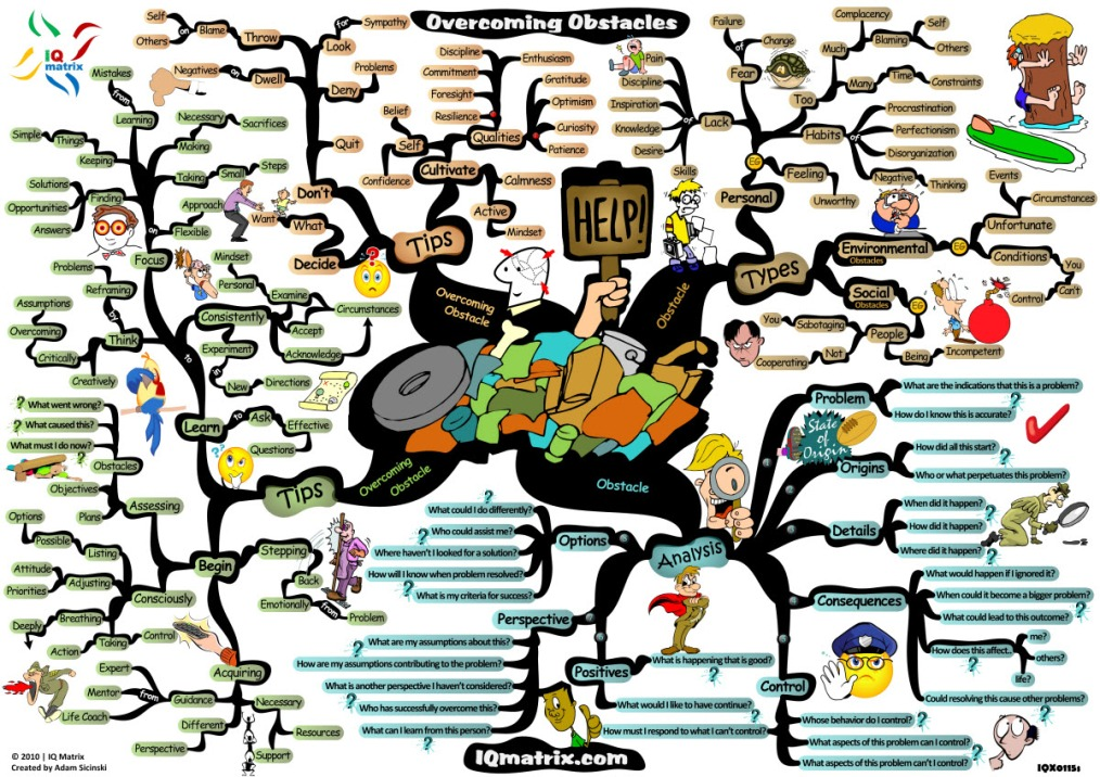 Uncork your Brain with Mind Maps