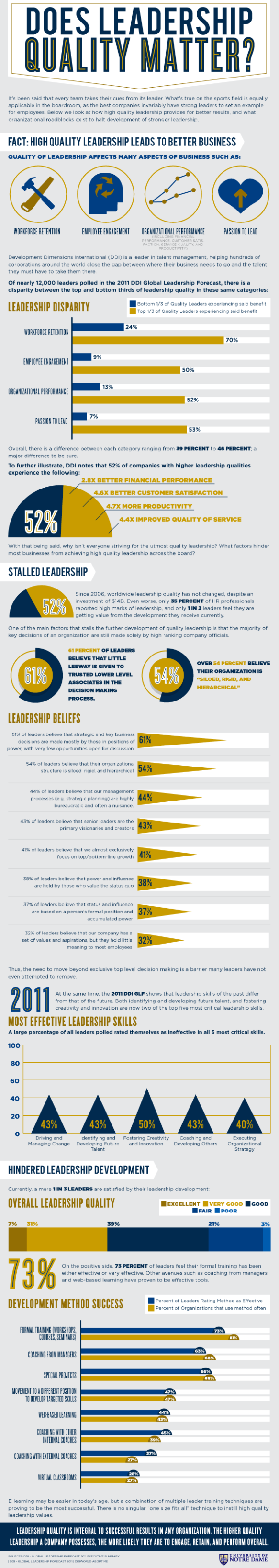 leadership_infographic_nd