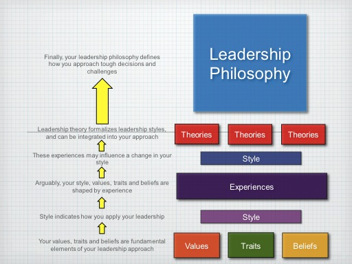 leadership a personal philosophy of leadership A personal philosophy of leadership includes what you believe leadership is and  describes who you are as a leader creating this statement is a personal.