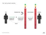 The Influence Model_Tool_v4.0