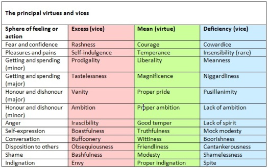 table-of-virtues